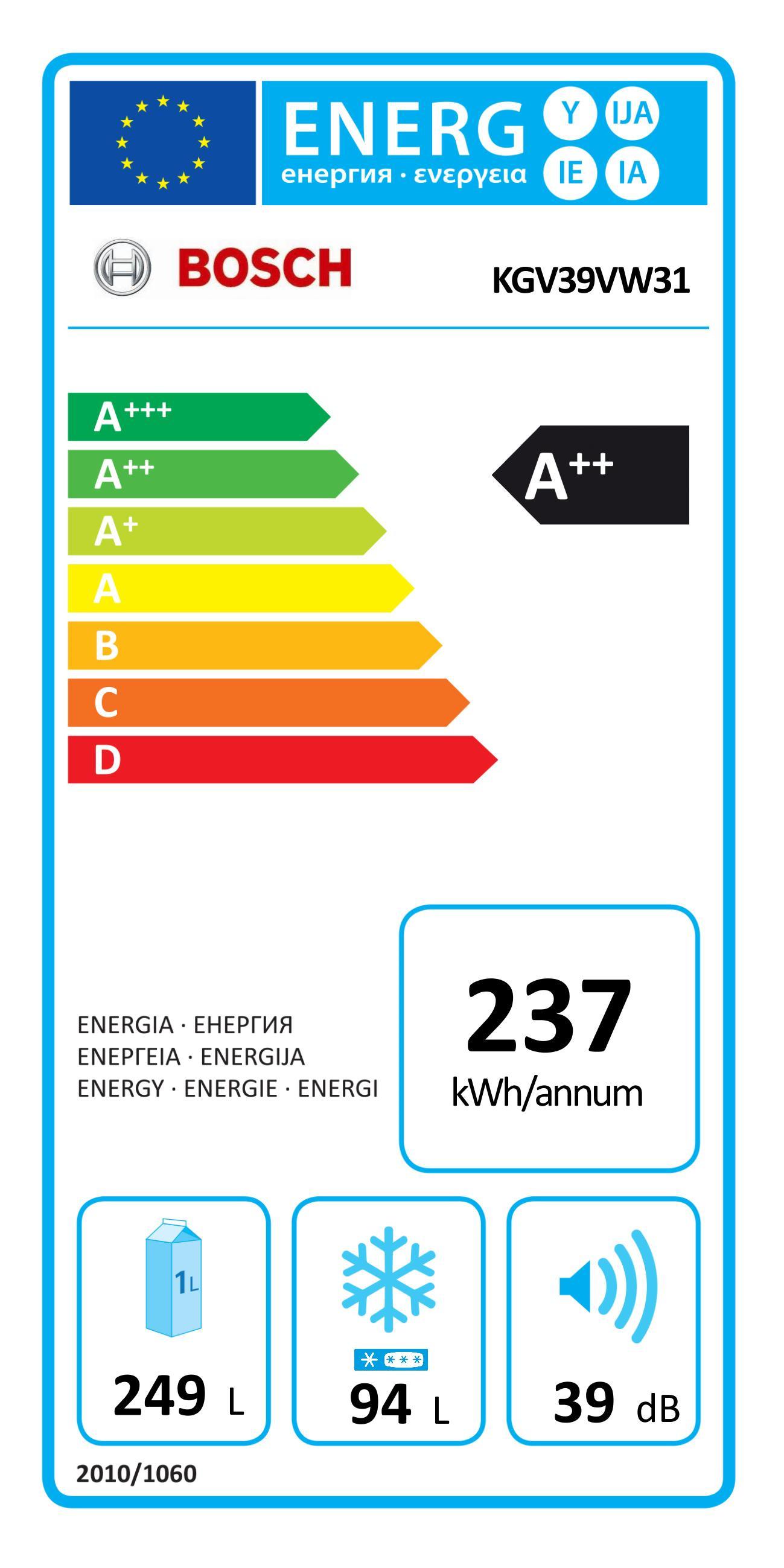 Energieklasse A ++ 2