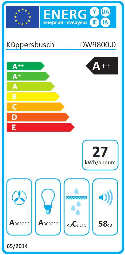 Energieklasse A|++|1