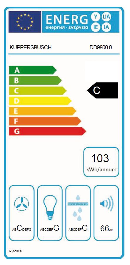 Energieklasse C||3